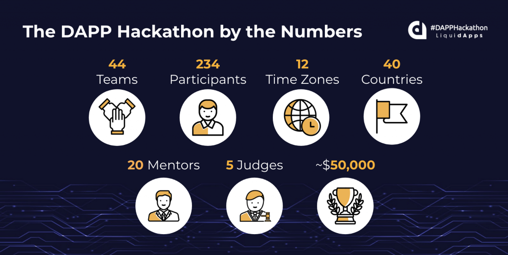 Dapp Hackathon statistics