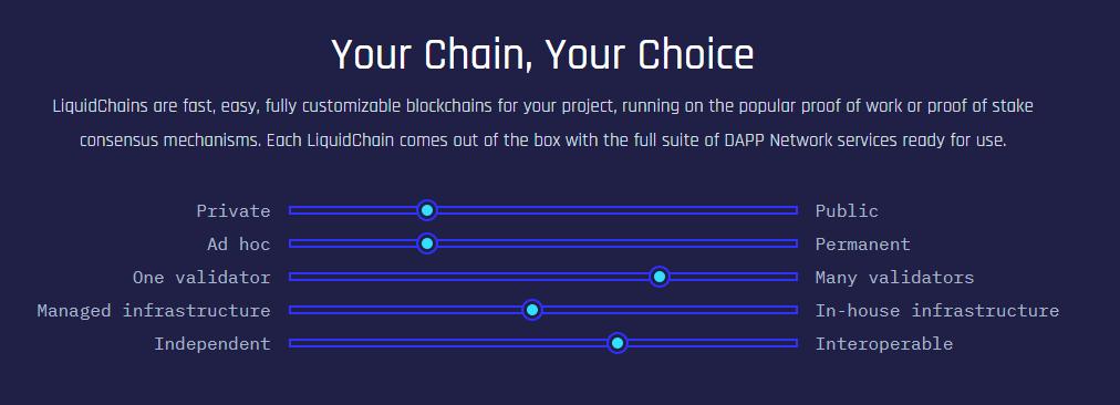 Infographic about LiquidChains