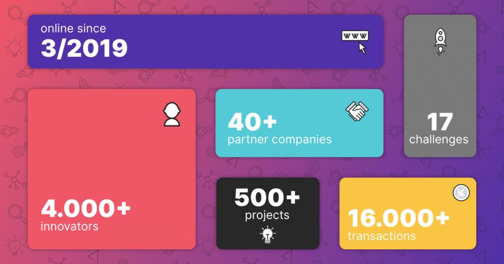 Infographic showing TAIKAI progress so far